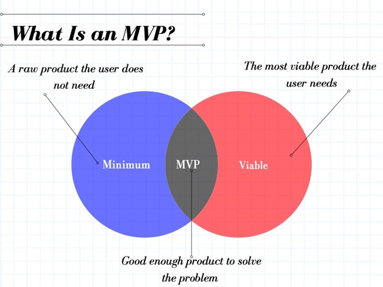 what is an MVP